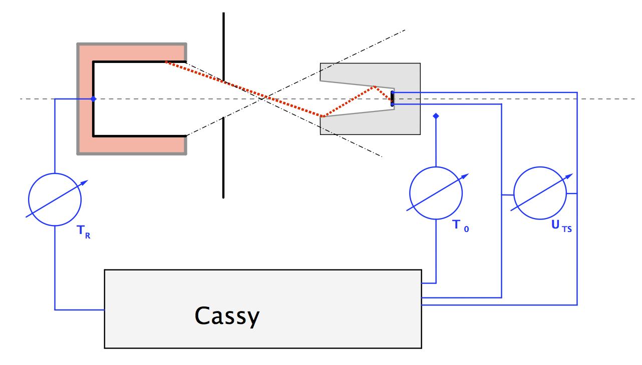 Datei:Schemazeichnung Versuch-Schwarzkörperstrahlung .png – PhySX ...