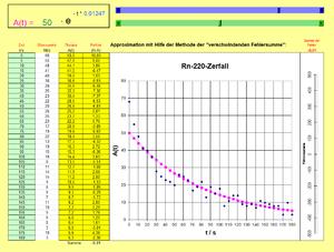 Bestimmung der Halbwertszeit von Radon-220 mit einer ...